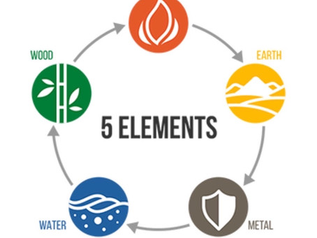 The 5 Elements Theory & our Health During Covid-19