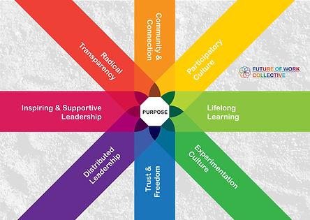 Emerging Culture and Leadership Paradigm