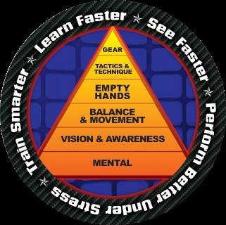 Self Defense Pyramid