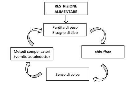 loop dca