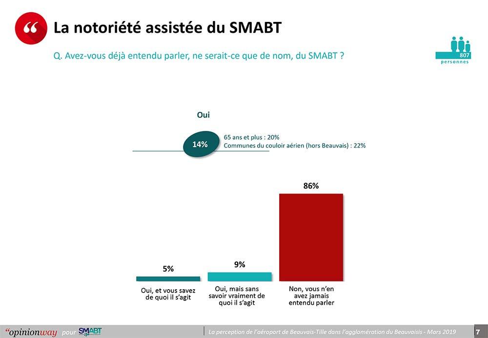 OpinionWay-SMABT-7.jpg