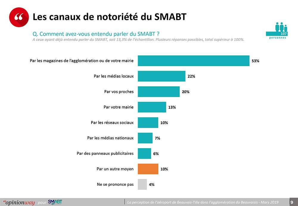 OpinionWay-SMABT-9.jpg