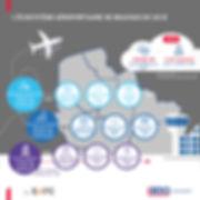 L'écosystème aéroportuaire de Beauvais en 2018