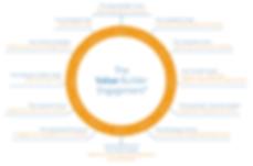 value-builder-engagement-model.png