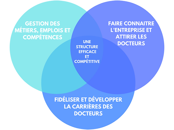 3_sphères_emploi.png