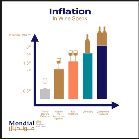 A red wine view of the Inflation fear index.
