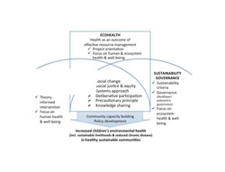 ecosystem approach to health