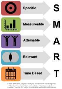 SMART goal guide