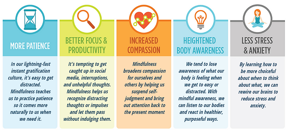Kingston Mindfulness Benefits