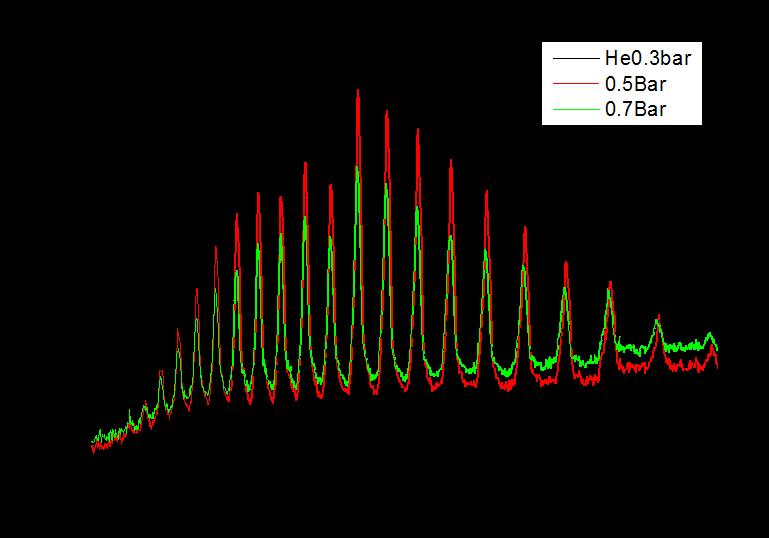HHG spectra
