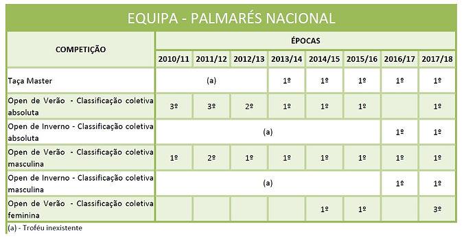 Palmares_equipa_master.jpg