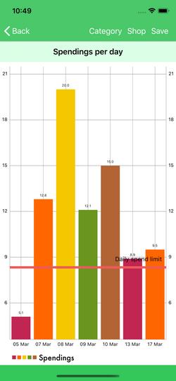 Chart spendings per day