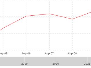 Результат за неделю с 05.04.2021