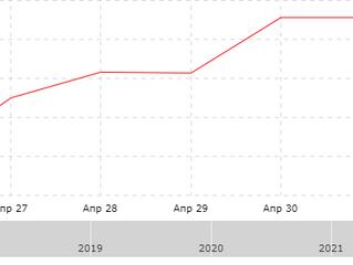 Результат за неделю с 26.04.2021