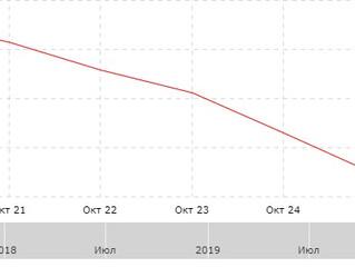 Результат за неделю с 21.10.2019