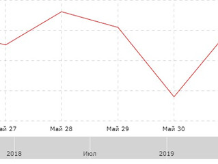 Результат за неделю с 27.05.2019 и за май'19