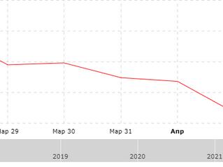 Результат за неделю с 29.03.2021