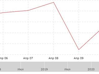 Результат за неделю с 06.04.2020