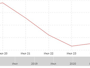 Результат за неделю с 20.07.2020