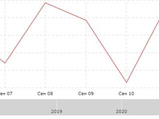 Результат за неделю с 07.09.2020