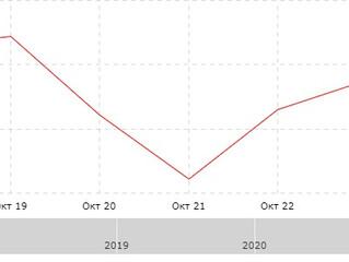 Результат за неделю с 19.10.2020