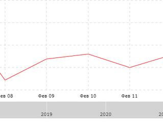 Результат за неделю с 08.02.2021