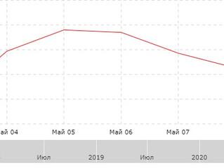 Результат за неделю с 04.05.2020