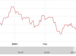 Результат за I квартал 2021