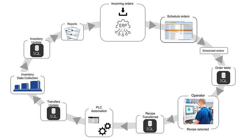 Paperless Processing System Cycle