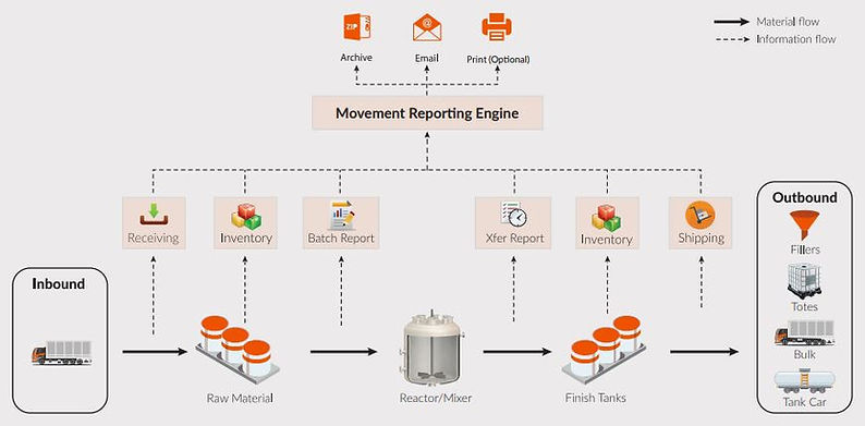 Manufacturing Report Solutions Process