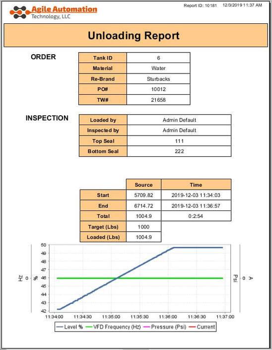 Unloadig Report Chart