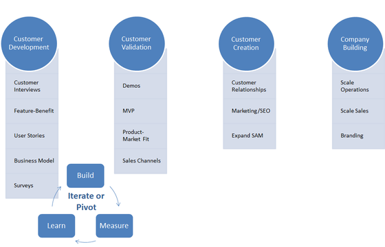 Customer Discovery and Customer Validation for Developing Products