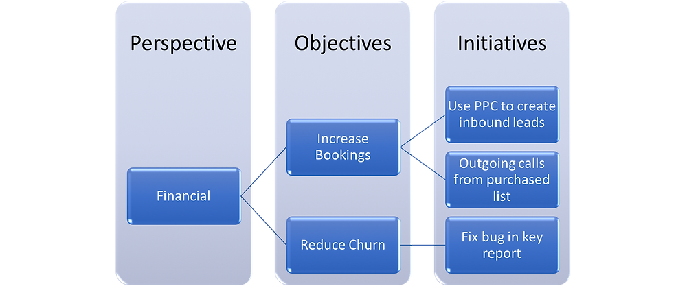 Cascade Initiatives from the Objectives based on the Perspective