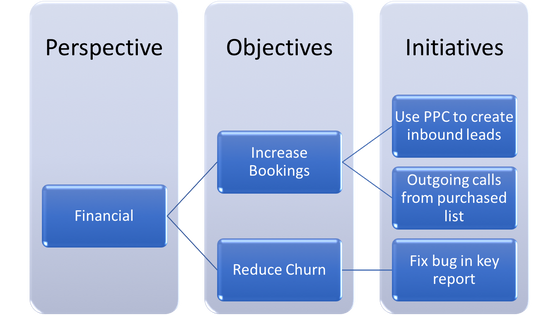 Balanced Scorecard for Product Managers, Part Two