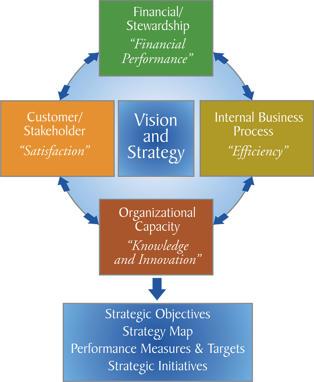 Balanced Scorecard Perspectives based on Vision and Strategy