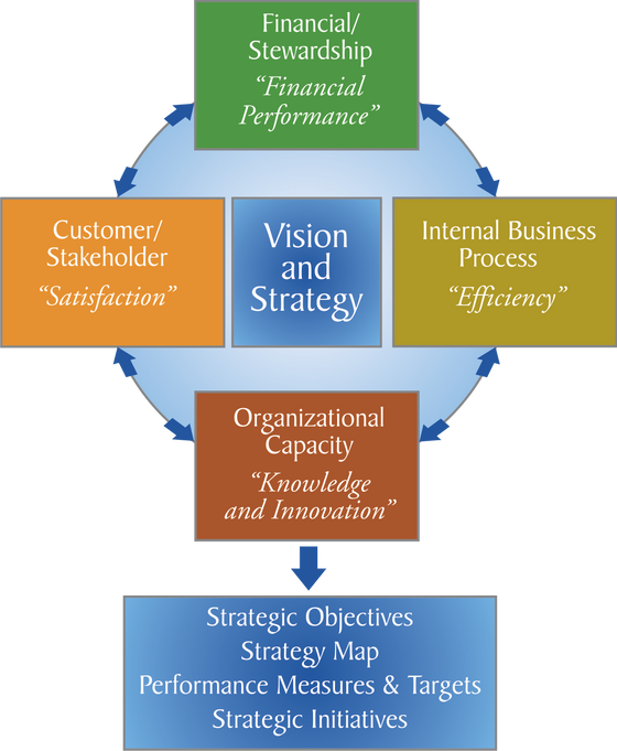Balanced Scorecard for Product Managers, Part One