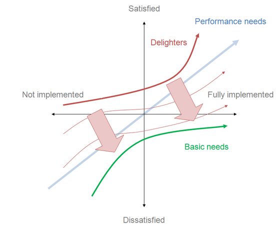The Kano Model Applied to the MVP
