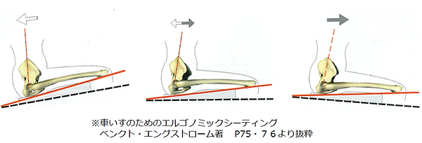 座面の角度と体幹への影響.png