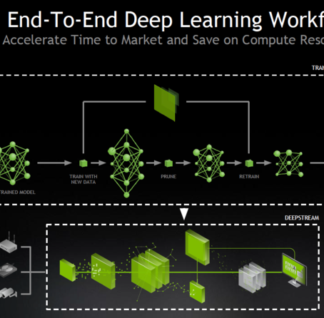 AI 기반 비디오 및 이미지 서비스 개발 시간과 비용을 줄이는 'NVIDIA Transfer Learning 툴킷'