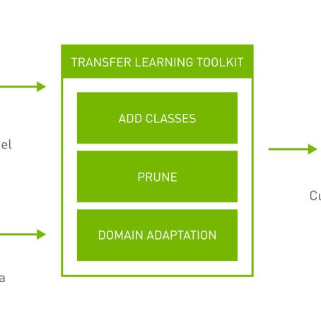 TLT3.0 관련 소식 - 데이터 준비, 훈련, 최적화 과정 간소화에 참 도움이 되는 도구