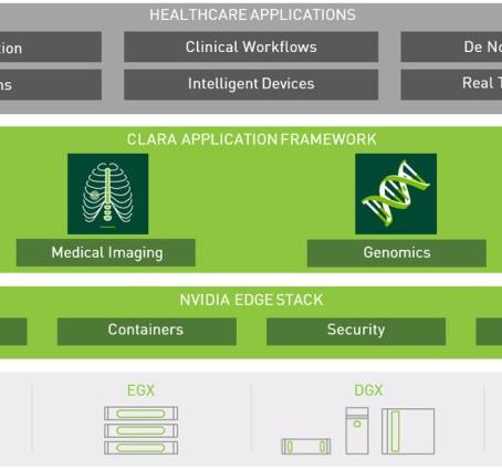 개인정보보호 규제 걱정 없이 의료 기관 간 데이터 세트를 공유해 협력 기반의 딥러닝 프로젝트 추진이 가능해진다! 규제 벽을 넘는 NVIDIA Clara + XNAT 조합!