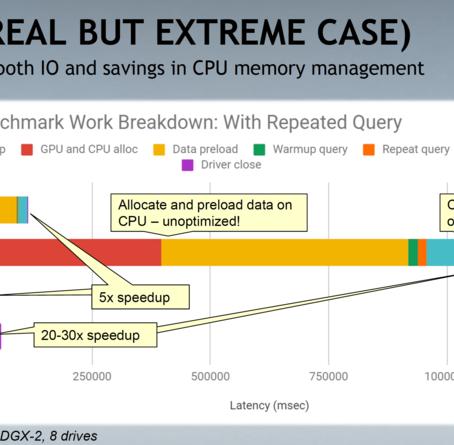 GPUDirect Storage - 스토리지와 GPU 메모리 직통 연결! AI, HPC 워크로드 성능 병목 문제의 근본적인 해결책...