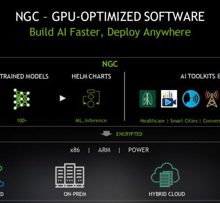 NGC 업데이트 소식 - 보안 강화, 주요 애플리케이션 업데이트, A100과 ARM 시스템 지원, 신규 HPC 컨테이너 등....