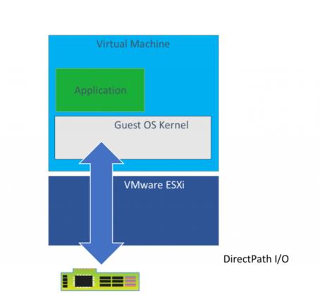 GPU 가상화를 위한 세 가기 방법 - DirectPath I/O, NVIDIA GRID, FlexDirect