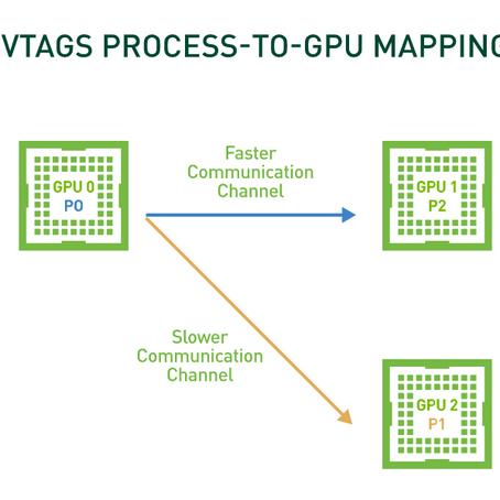 GPU 간 통신 최적화로 HPC 애플리케이션 성능을 75% 높이는 방법