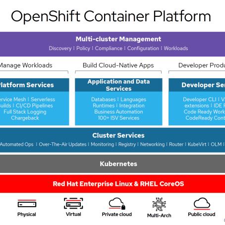 환상의 조합 - Red Hat OpenShift + cnvrg.io