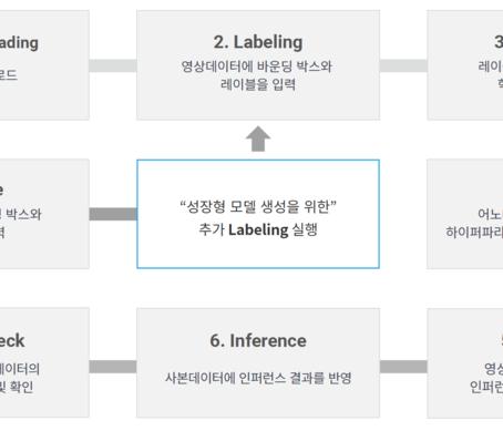 데이터 과학자와 AI 개발자의 귀중한 시간을 아껴주는 소중한 라벨링 툴 'X-labeller' 둘러보기