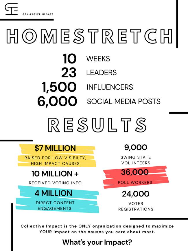 Homestretch Results