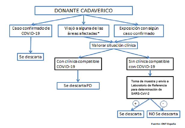 Coronavirus  SADI-SAT-INCUCAI 21-4-2020