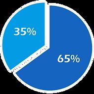Grafico Distribucion Presup Blanco.png